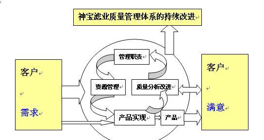 神宝滤业质量管理体系持续改进流程图